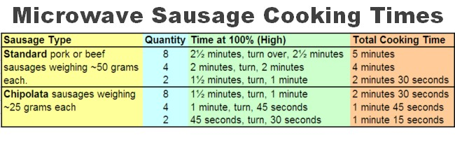 How to cook sausage in microwave? These 3 recipes will amaze you