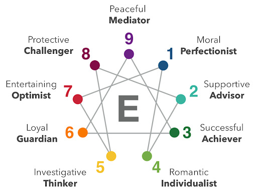 What is Enneagram?