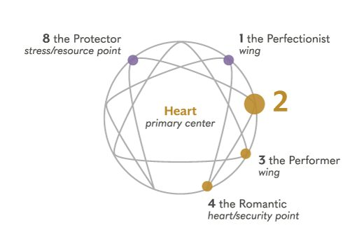 What is Enneagram 2
